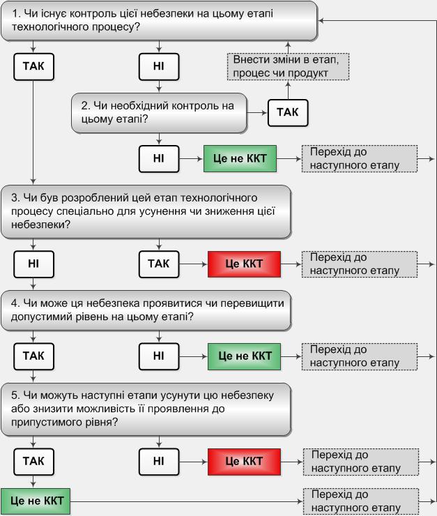 Алгоритм визначення ККТ